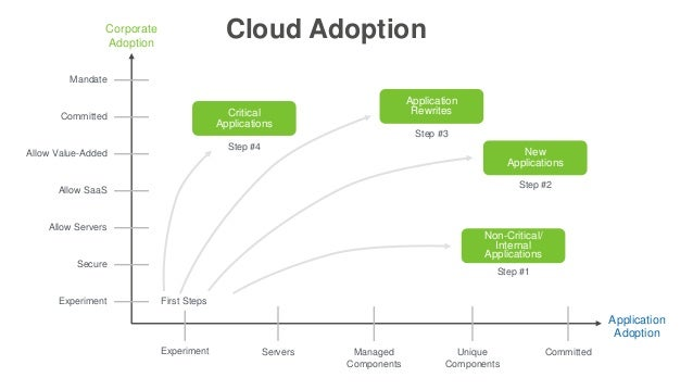 saas adoption level in nigeria With saas adoption growing, there is no longer a single point of entry to corporate apps safenet authentication solutions overcome this challenge by allowing organizations to seamlessly extend secure access to the cloud through identity federation.