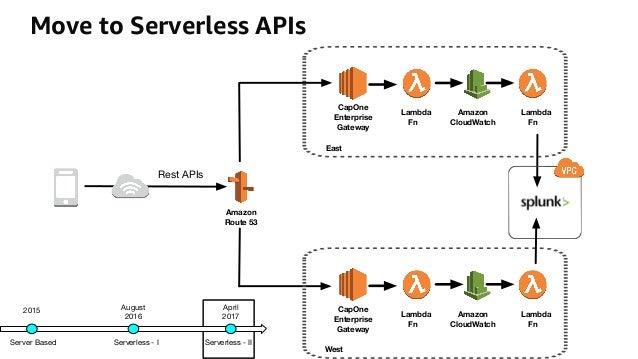 Getting Started with Serverless Computing Using AWS Lambda
