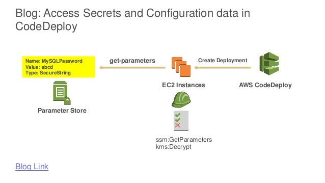 ENT401 Deep Dive with Amazon EC2 Systems Manager