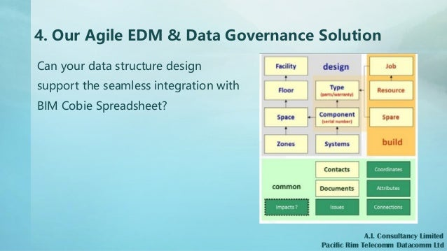 4. Our Agile EDM & Data Governance Solution A.I. Consultancy Limited Pacific Rim Telecomm Datacomm Ltd Can your data struc...