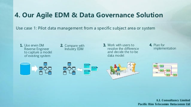 4. Our Agile EDM & Data Governance Solution Use case 1: Pilot data management from a specific subject area or system A.I. ...