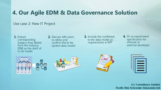 4. Our Agile EDM & Data Governance Solution A.I. Consultancy Limited Pacific Rim Telecomm Datacomm Ltd Use case 2: New IT ...