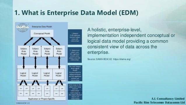 1. What is Enterprise Data Model (EDM) A holistic, enterprise-level, implementation independent conceptual or logical data...