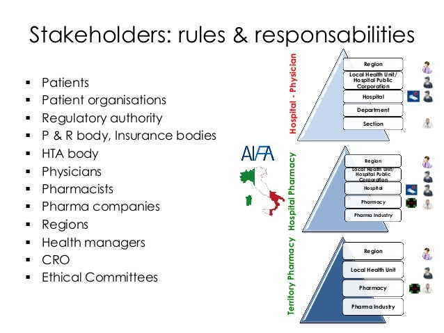 § Patients § Patient organisations § Regulatory authority § P & R body, Insurance bodies § HTA body § Physicians § ...