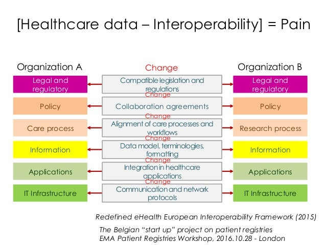 Redefined eHealth European Interoperability Framework (2015) Legal and regulatory Policy Research process Information Appl...