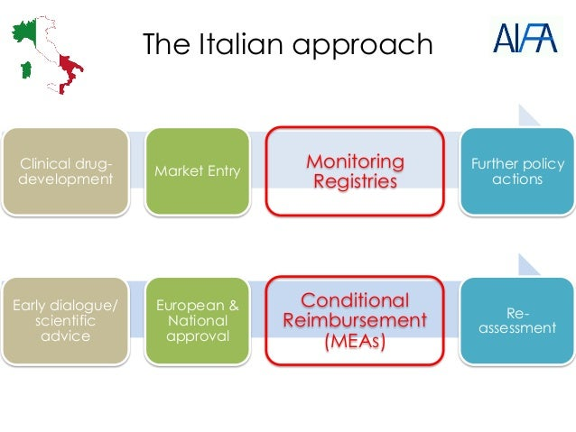 Early dialogue/ scientific advice European & National approval Conditional Reimbursement (MEAs) Re- assessment The Italian...