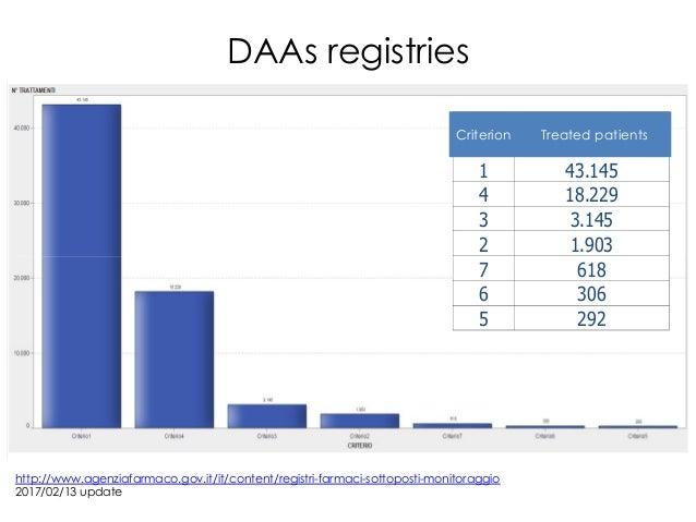 DAAs registries http://www.agenziafarmaco.gov.it/it/content/registri-farmaci-sottoposti-monitoraggio 2017/02/13 update Cri...