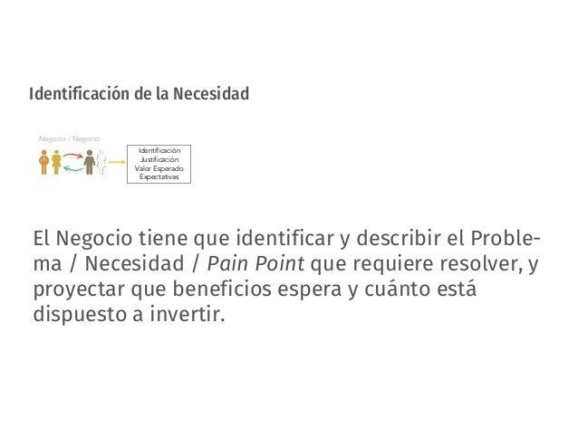 Identificación de la Necesidad Identificación Justificación Valor Esperado Expectativas Negocio / Negocio El Negocio tiene...