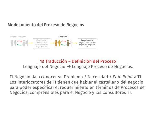 Modelamiento del Proceso de Negocios Negocio / Negocio Identificación Justificación Valor Esperado Expectativas Negocio / ...