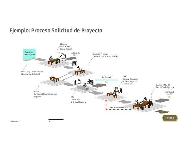MSC©2017 14 Ejemplo: Proceso Solicitud de Proyecto Gerente Evaluación Firma Digital Rechazada FIN Solicitud Del Negocio BP...