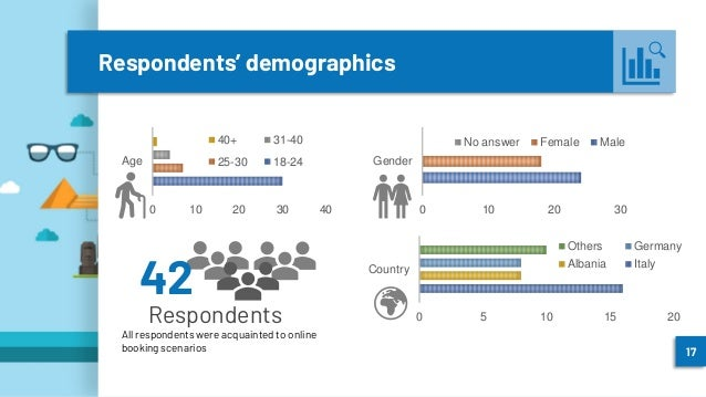 Respondents' demographics 0 10 20 30 40 Age 40+ 31-40 25-30 18-24 0 10 20 30 Gender No answer Female Male 0 5 10 15 20 Cou...