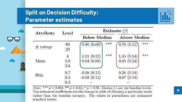 Split on Decision Difficulty: Parameter estimates 18
