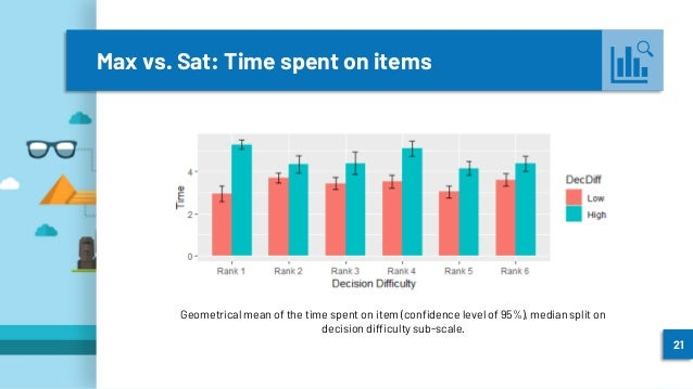 Max vs. Sat: Time spent on items 21 Geometrical mean of the time spent on item (confidence level of 95%), median split on ...