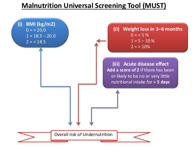 Enteric nutrition part 1 in maxillofacial head and neck surgery surgery normally or over nourished 15 ccuart Images
