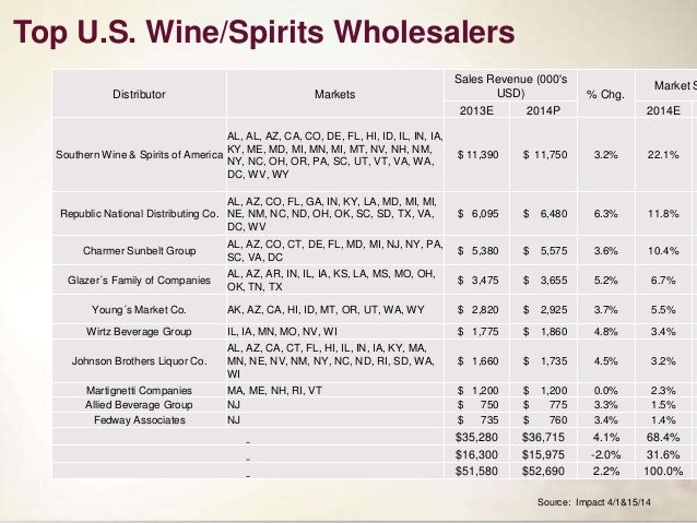 Entering The Us Wine Market For Export Wine Brands As Posted In Slide