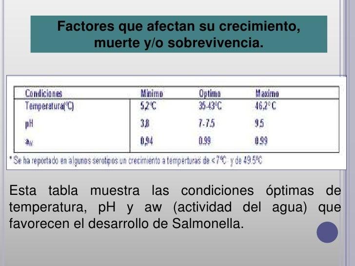 Factores que afectan su crecimiento,           muerte y/o sobrevivencia.Esta tabla muestra las condiciones óptimas detempe...