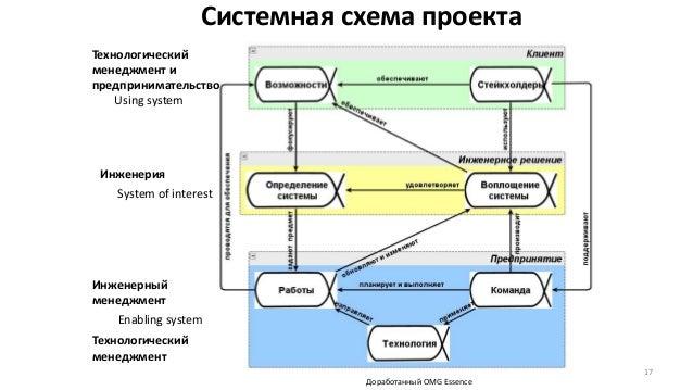 Системная схема проекта 17 Технологический менеджмент и предпринимательство Инженерный менеджмент Инженерия Технологически...