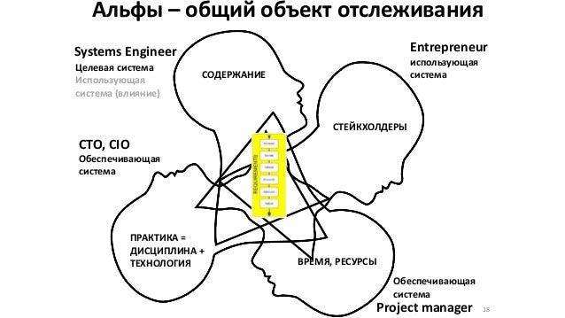 Альфы – общий объект отслеживания 18 Systems Engineer CTO, CIO Project manager ВРЕМЯ, РЕСУРСЫ СОДЕРЖАНИЕ ПРАКТИКА = ДИСЦИП...