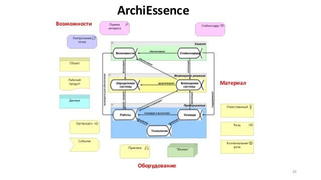 ArchiEssence 19 Возможности Материал Оборудование