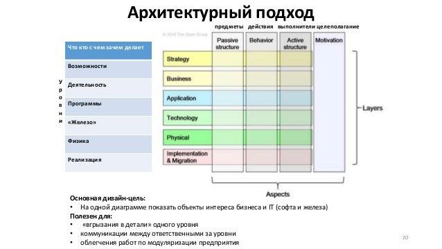 Архитектурный подход Что кто с чем зачем делает Возможности Деятельность Программы «Железо» Физика Реализация 20 У р о в н...