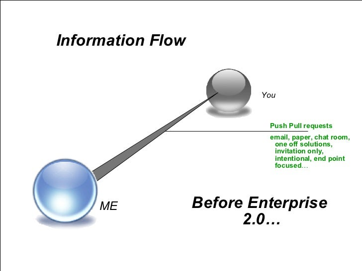ME You Information Flow Before Enterprise 2.0… Push Pull requests email, paper, chat room, one off solutions, invitation o...