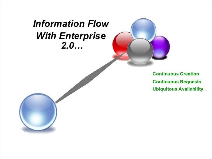 With Enterprise 2.0… Information Flow Continuous Creation Continuous Requests Ubiquitous Availability …