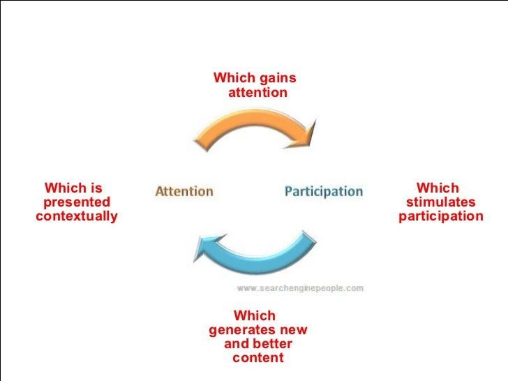 Which gains attention Which stimulates participation Which generates new and better content Which is presented contextually