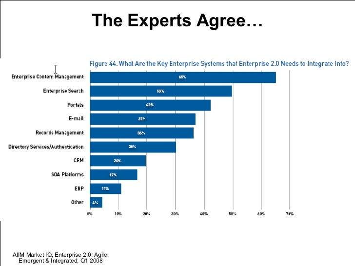 <ul><li>The Experts Agree… </li></ul>AIIM Market IQ; Enterprise 2.0: Agile, Emergent & Integrated; Q1 2008