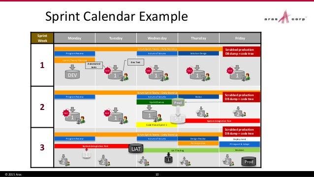 Enterprise Agile Deployment