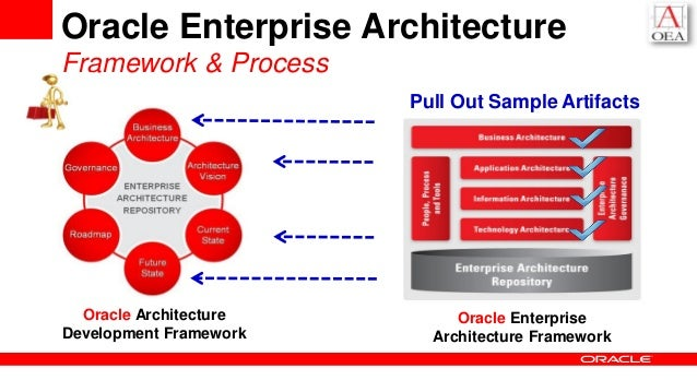 Exceptionnel Oracle Enterprise Architecture ...