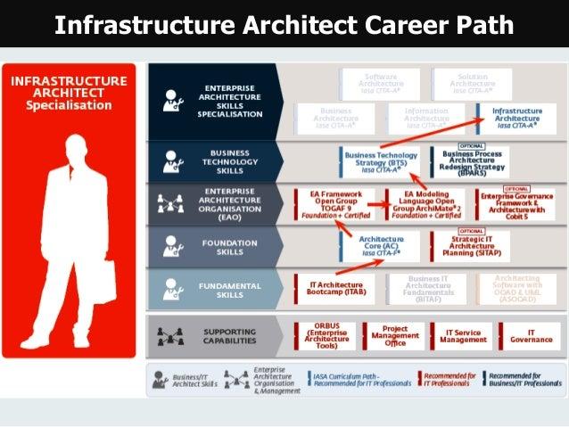 Enterprise architecture-career-path
