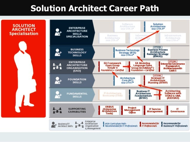 solution architect roles and responsibilities pdf