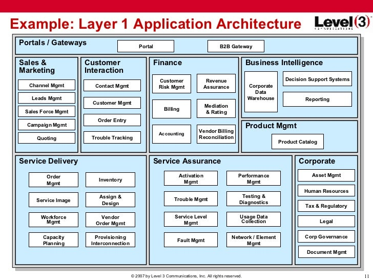 Superieur Example: Layer 1 Application Architecture ...