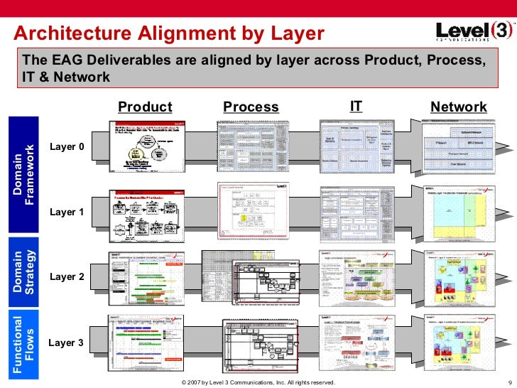Architecture Alignment By Layer IT ...