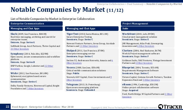 Tracxn enterprise collaboration startup landscape w capital partners and 2 other investors 22 malvernweather Choice Image