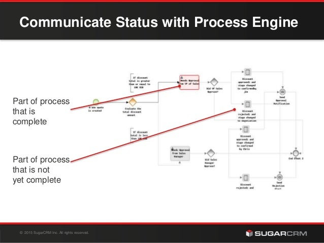 © 2015 SugarCRM Inc. All rights reserved. Communicate Status with Process Engine Part of process that is complete Part of ...