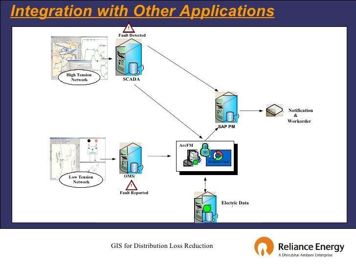 sap gis integration case studies techniques Solutions / case studies / 2d & 3d the 2d & 3d integration geo-information public service platform includes 2d & 3d integration of supermap gis.