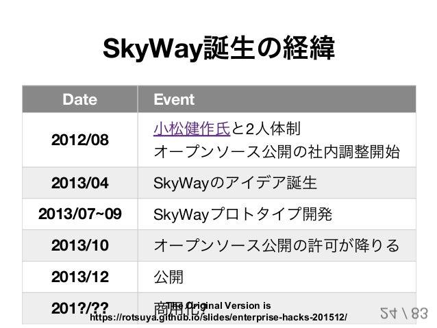 SkyWay誕生の経緯 Date Event 2012/08 小松健作氏と2人体制 オープンソース公開の社内調整開始 2013/04 SkyWayのアイデア誕生 2013/07~09 SkyWayプロトタイプ開発 2013/10 オープンソース...