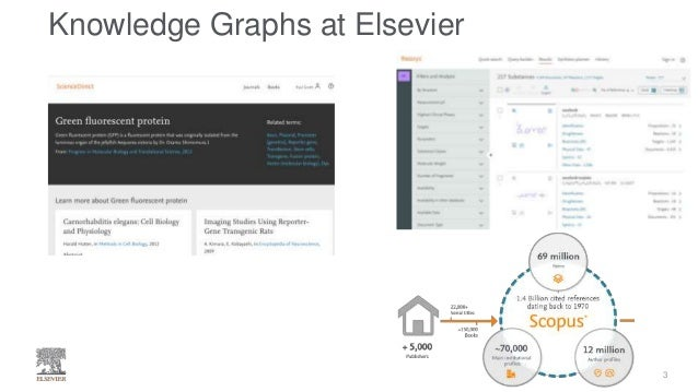 Elsevier's Healthcare Knowledge Graph Slide 3