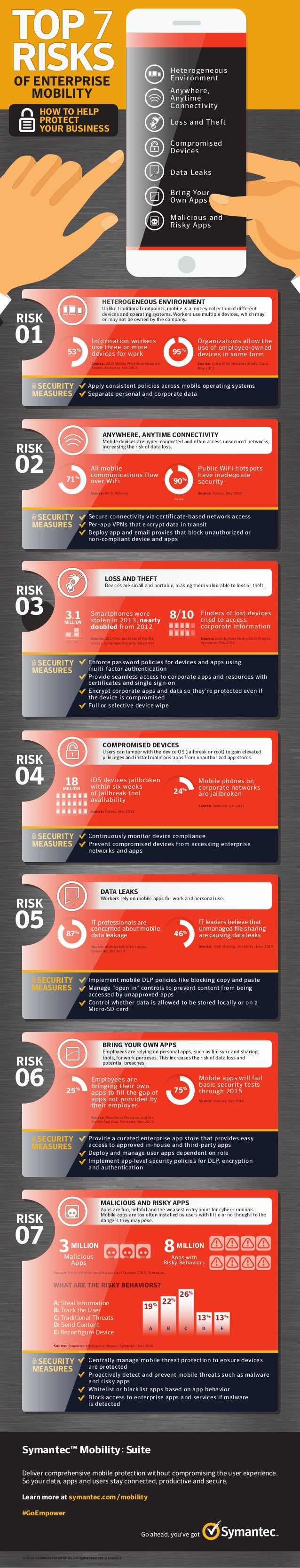 Top Seven Risks of Enterprise Mobility - How to protect your business