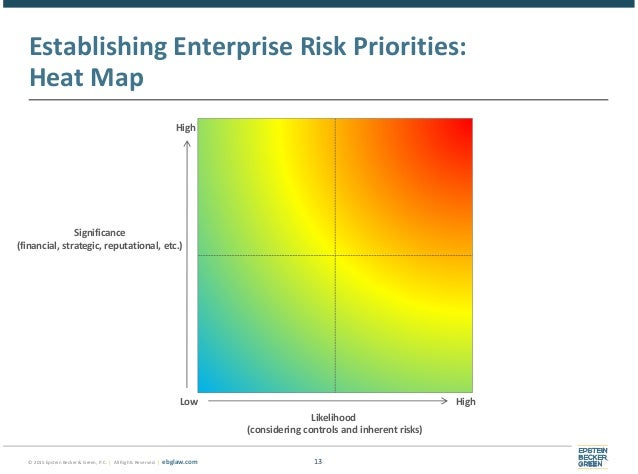 Enterprise Risk Management Amp Cybersecurity Is Your Health
