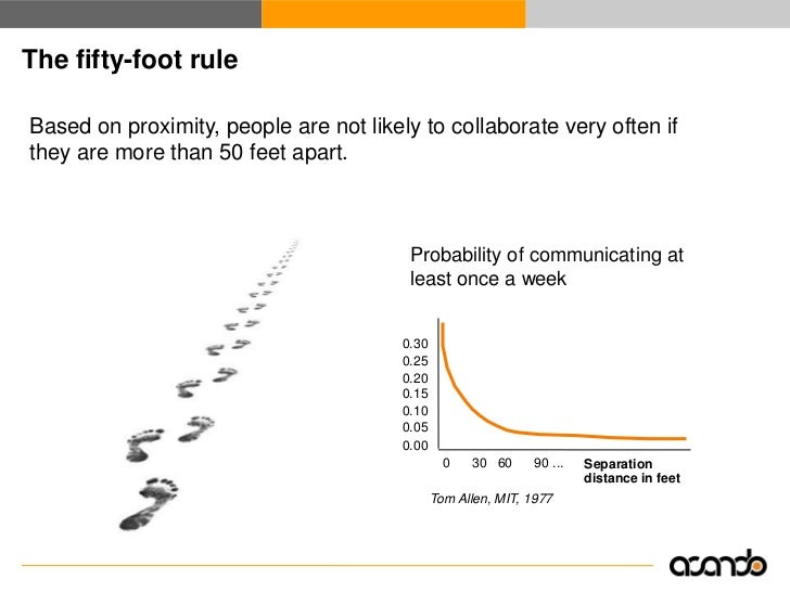 The fifty-foot rule  Based on proximity, people are not likely to collaborate very often if they are more than 50 feet apa...