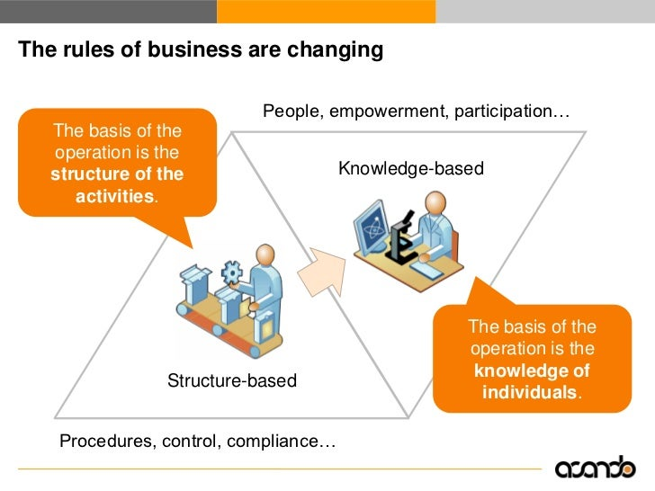 Knowledge work is increasing   ● In general 25 to 50 percent - in some cases more - of the workforce is   engaged in knowl...