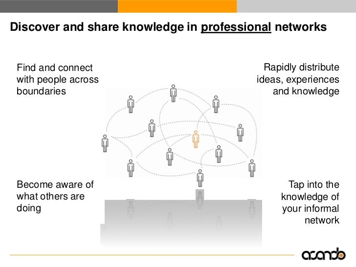 Seeing your network can help you use it better     Source: NewsGator