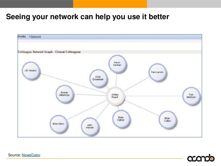 Feeds with network activities create ambient awareness     Source: NewsGator