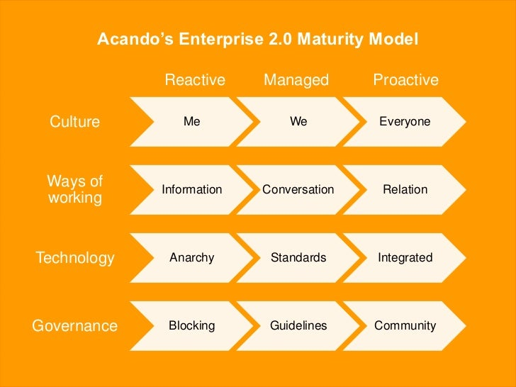 Acando's approach to Enterprise 2.0                    Think big, act small                Measure, don't predict         ...