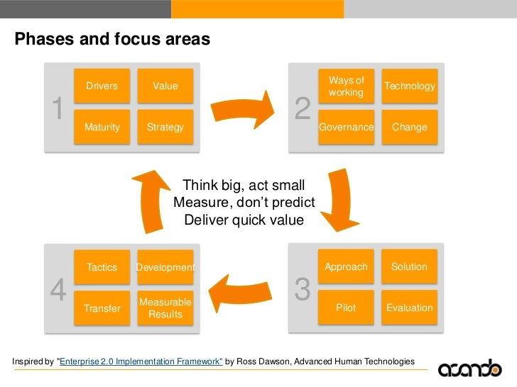 Defining a manageable scope is key                                           Enterprise-wide                              ...