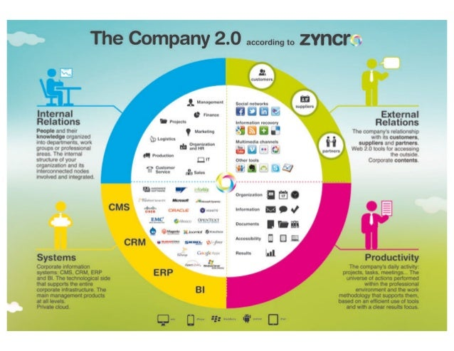 Infographic: Enterprise 2.0 by Zyncro