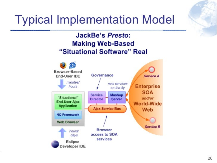 Typical Implementation Model