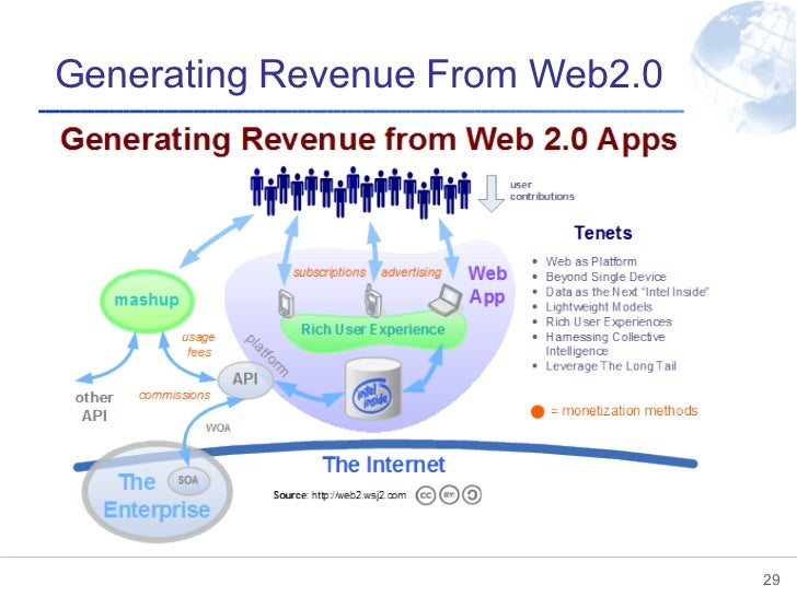 Generating Revenue From Web2.0